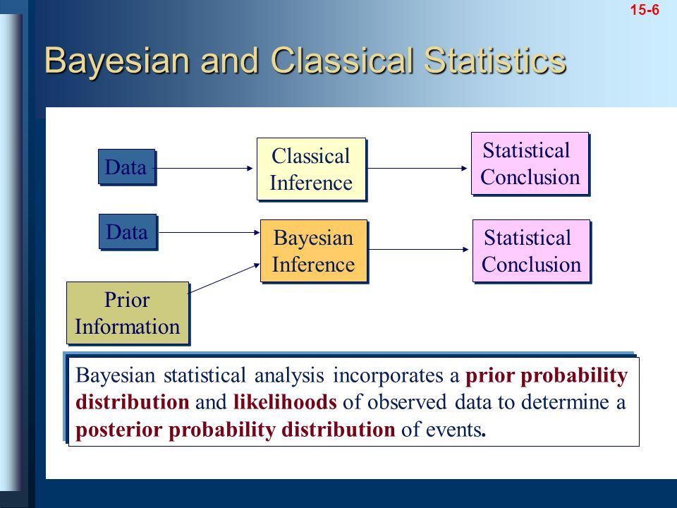 Bayesian and Classical Statistics