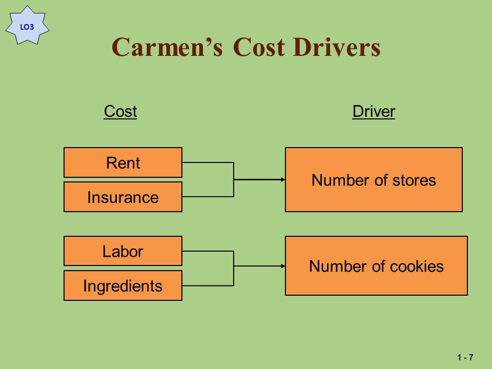 Carmen's Cost Drivers Cost Rent Insurance Labor Ingredients Driver