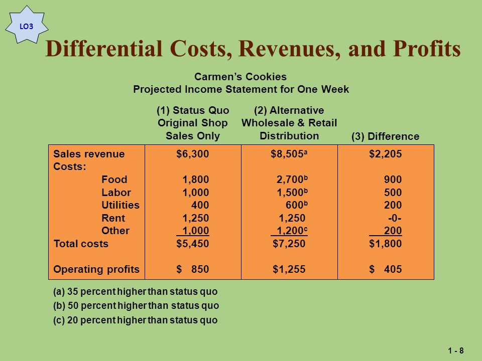 Differential Costs, Revenues, and Profits