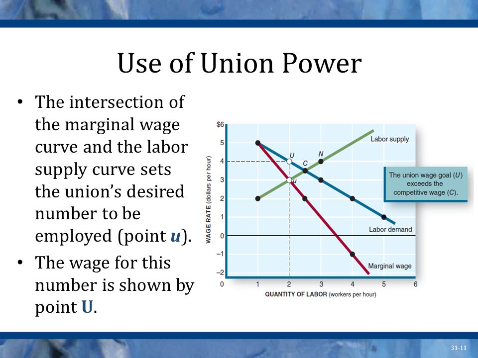 Use of Union Power The intersection of the marginal wage curve and the labor supply curve sets the union's desired number to be employed (point u).