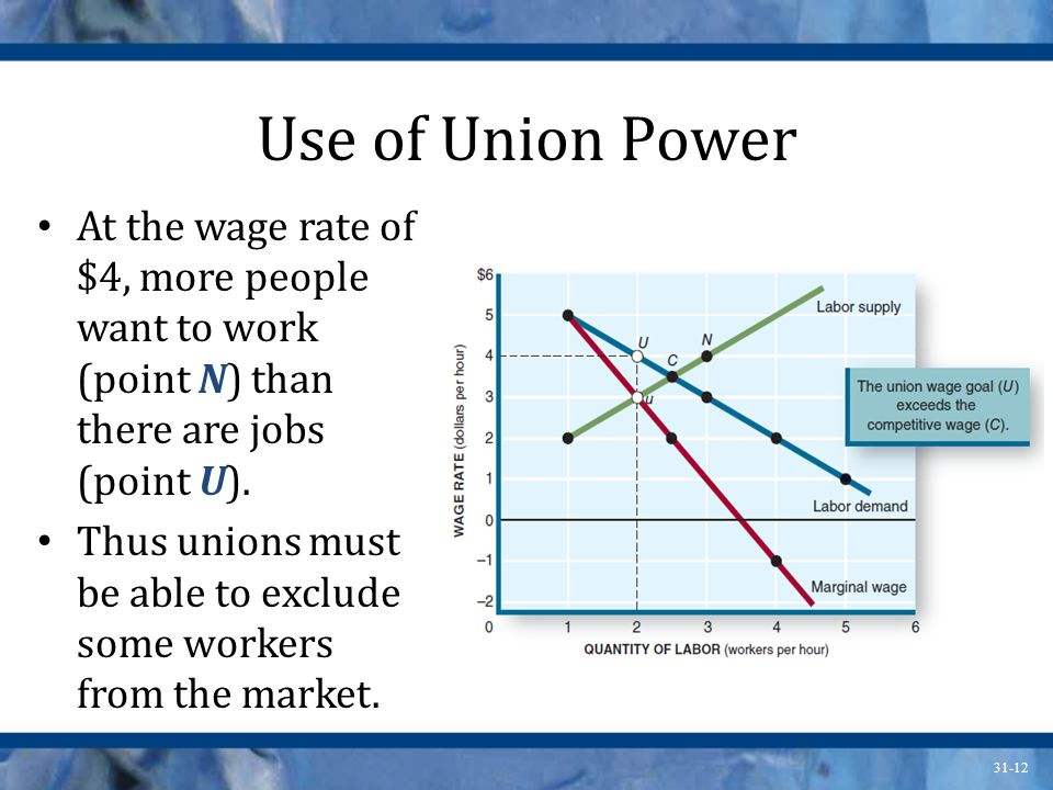 Use of Union Power At the wage rate of $4, more people want to work (point N) than there are jobs (point U).