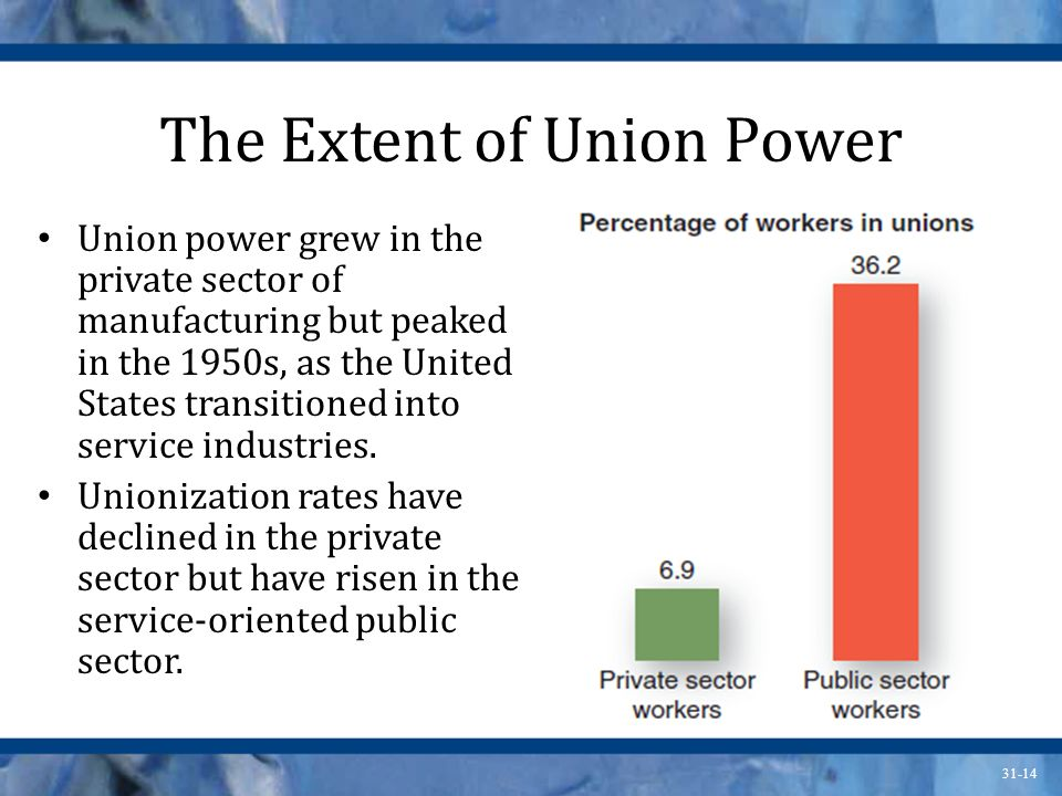 The Extent of Union Power