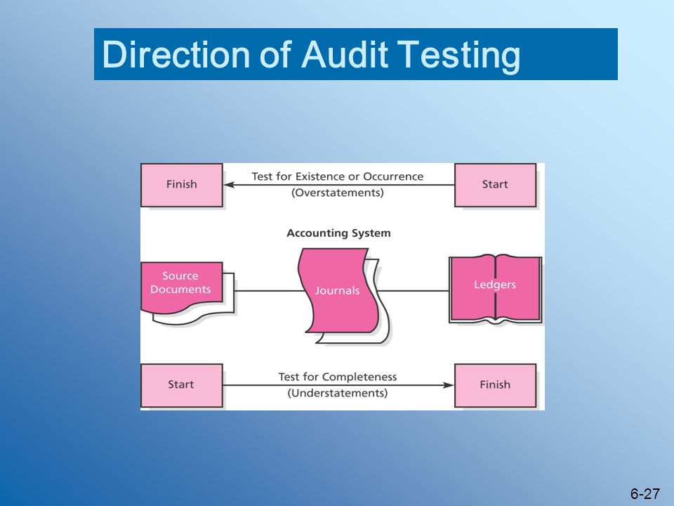 Direction of Audit Testing