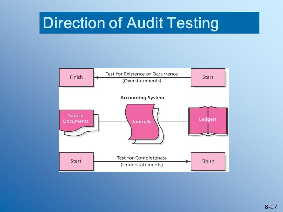 Direction of Audit Testing