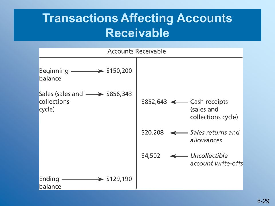 Transactions Affecting Accounts