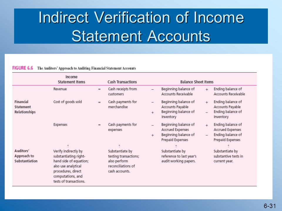 Indirect Verification of Income Statement Accounts