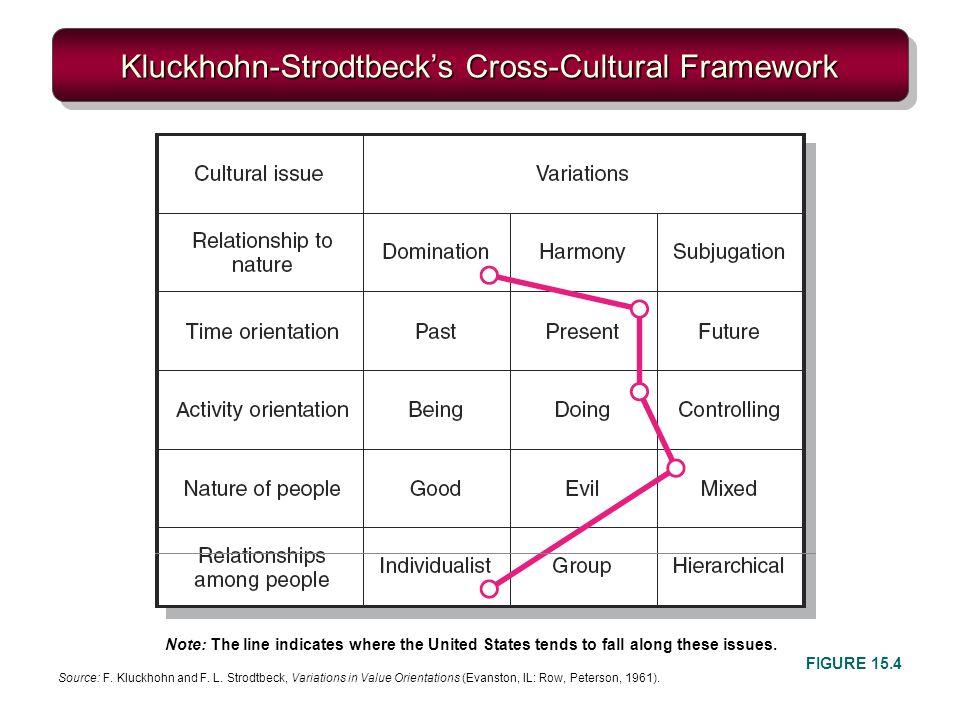 Kluckhohn-Strodtbeck's Cross-Cultural Framework