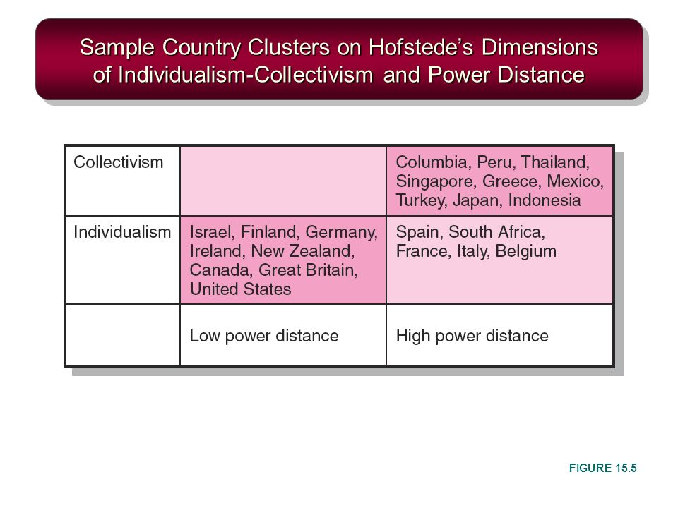Sample Country Clusters on Hofstede's Dimensions of Individualism-Collectivism and Power Distance