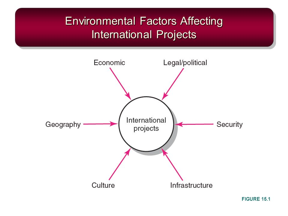 enviroment factors The different environmental factors that affect the business can be broadly categorized as internal ands has its own external factors internal factors internal factors are those factors which exist within the premises of an organization.