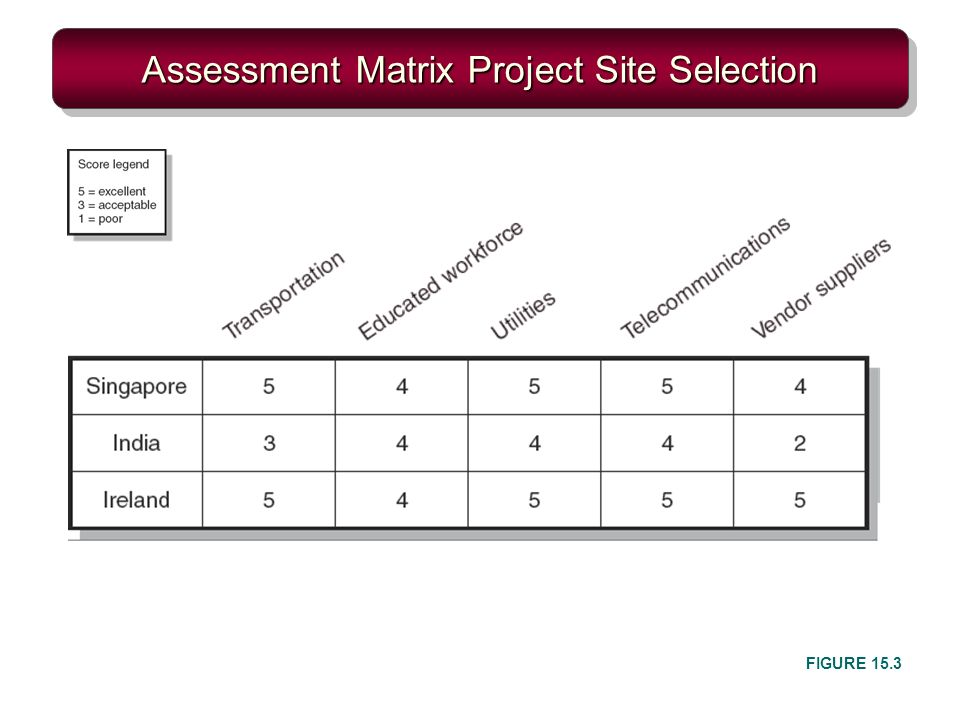 Assessment Matrix Project Site Selection