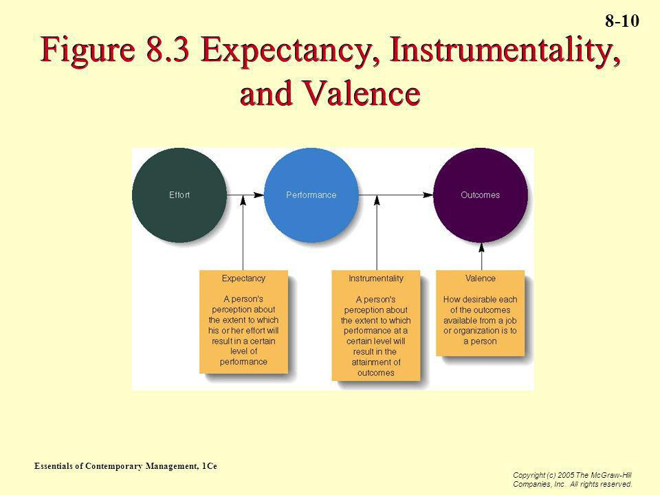 Figure 8.3 Expectancy, Instrumentality, and Valence