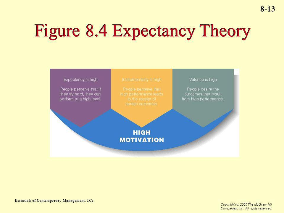 Figure 8.4 Expectancy Theory