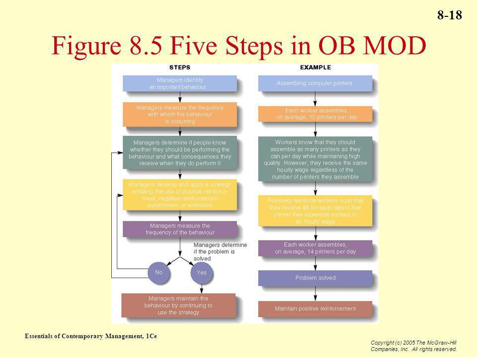 Figure 8.5 Five Steps in OB MOD