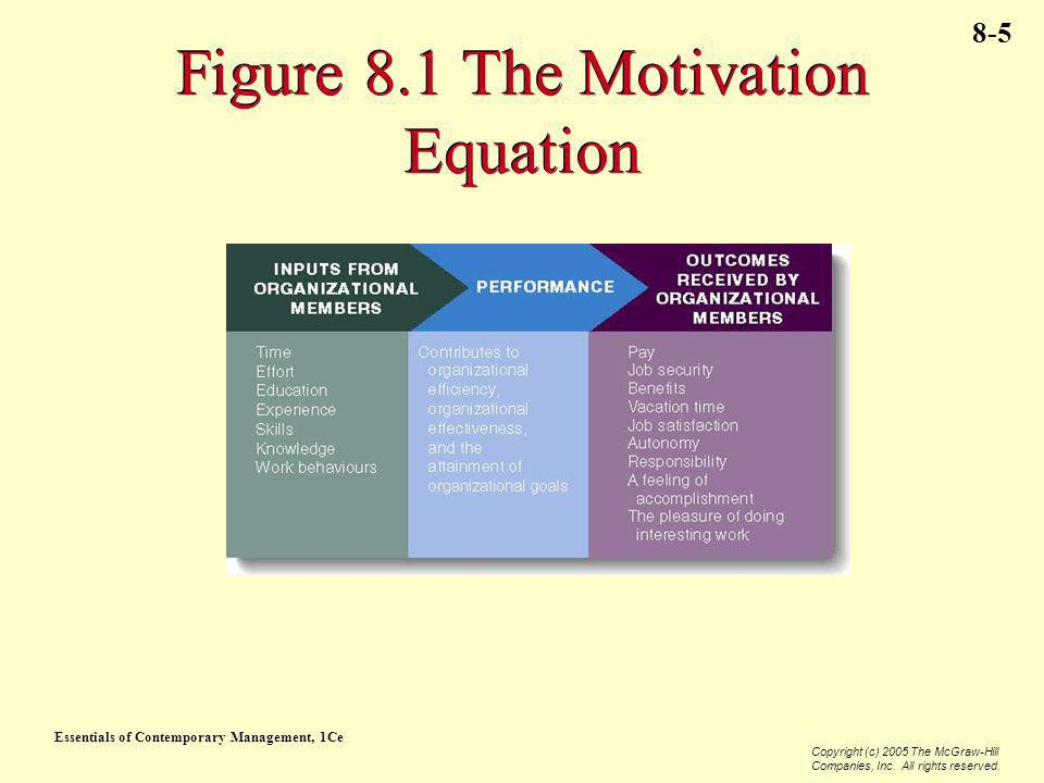 Figure 8.1 The Motivation Equation