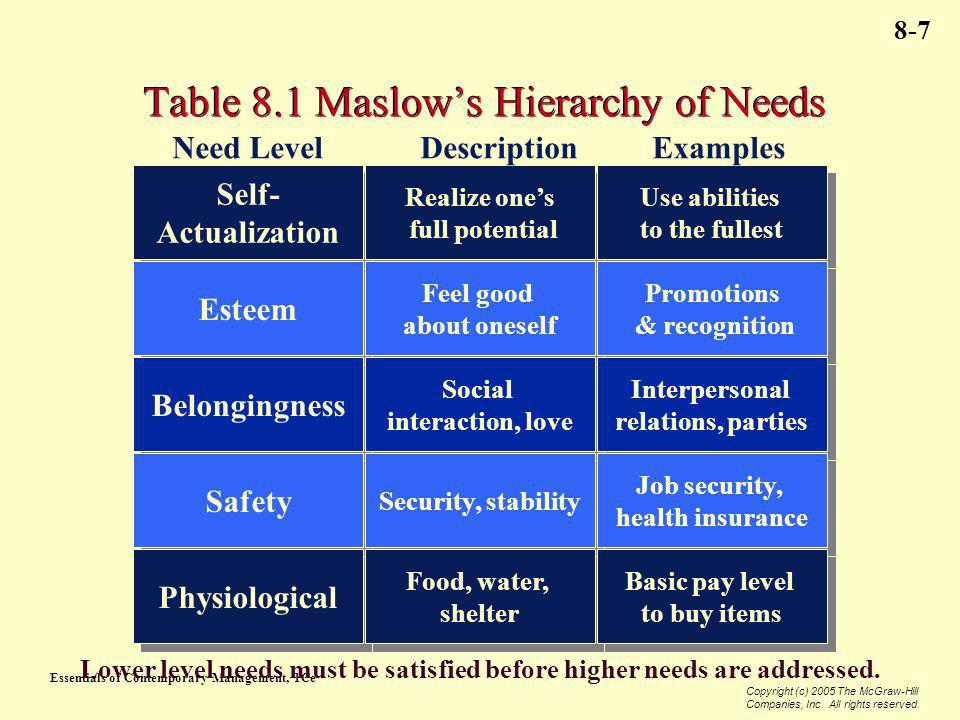 Table 8.1 Maslow's Hierarchy of Needs