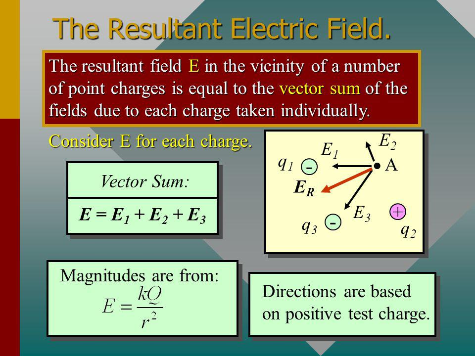 The Resultant Electric Field.