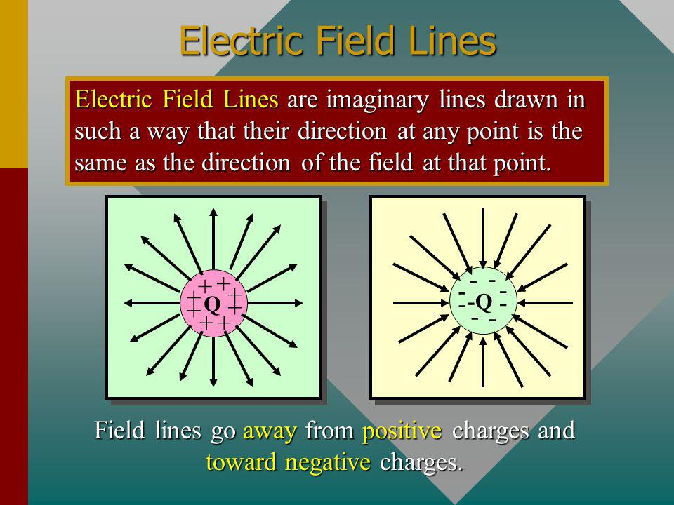 Field lines go away from positive charges and toward negative charges.