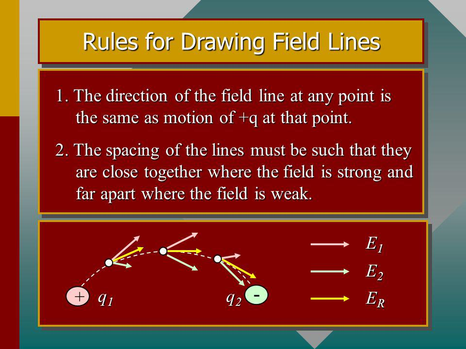 Rules for Drawing Field Lines