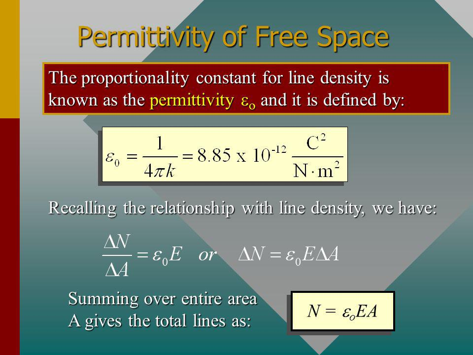 Permittivity of Free Space