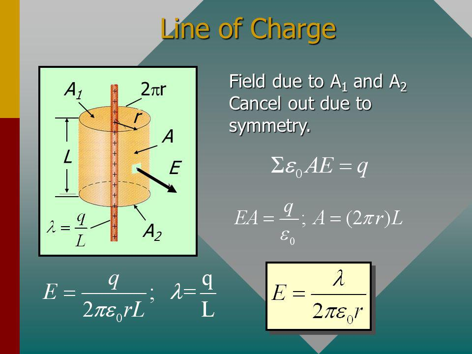 Line of Charge r E 2pr L Field due to A1 and A2 Cancel out due to symmetry. A1 A A2