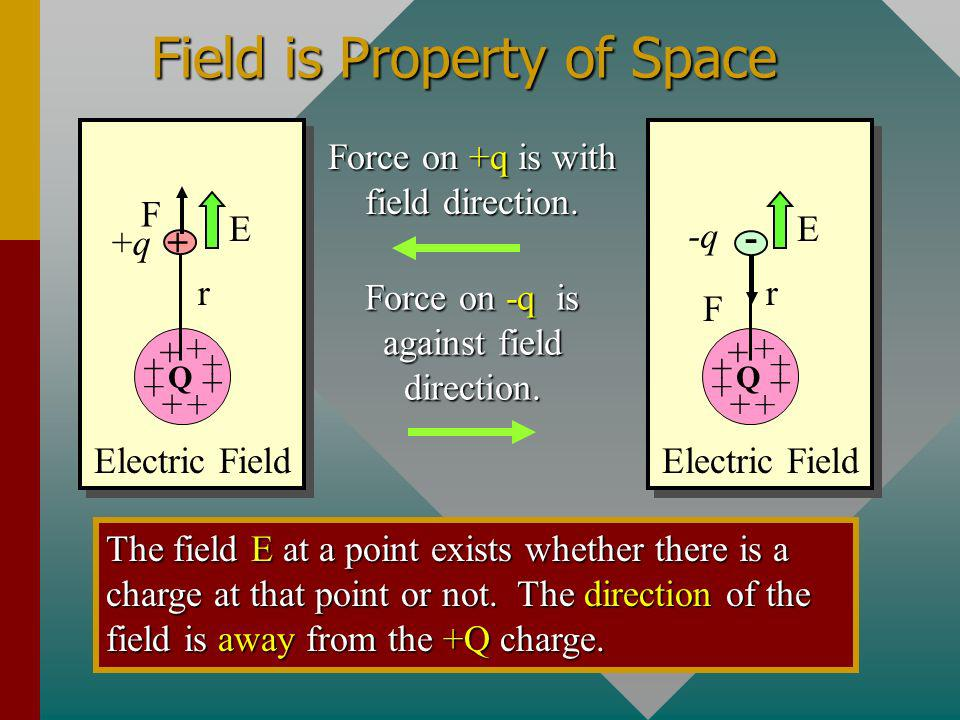 Field is Property of Space