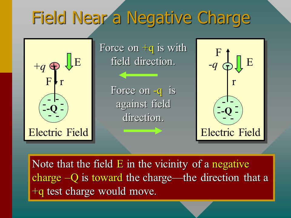 Field Near a Negative Charge