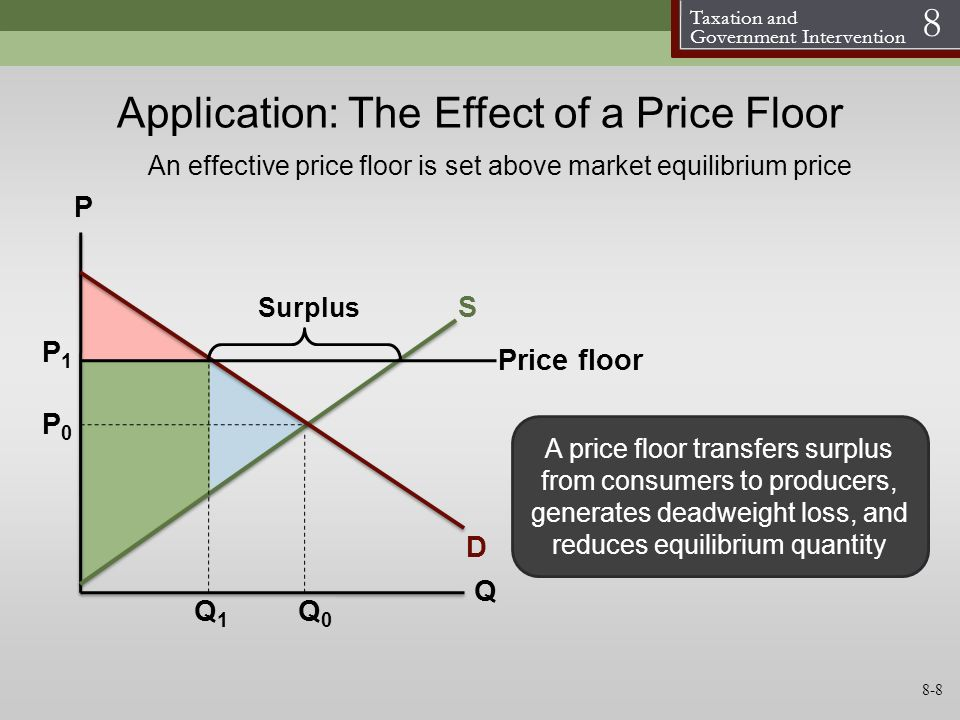 Application: The Effect of a Price Floor