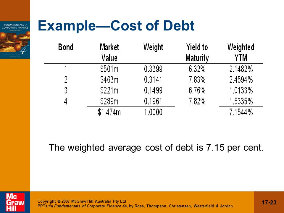 Example—Cost of Debt The weighted average cost of debt is 7.15 per cent.