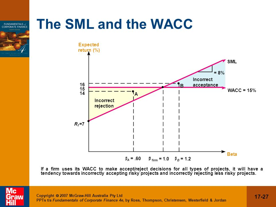 The SML and the WACC Expected return (%) SML = 8% Incorrect acceptance