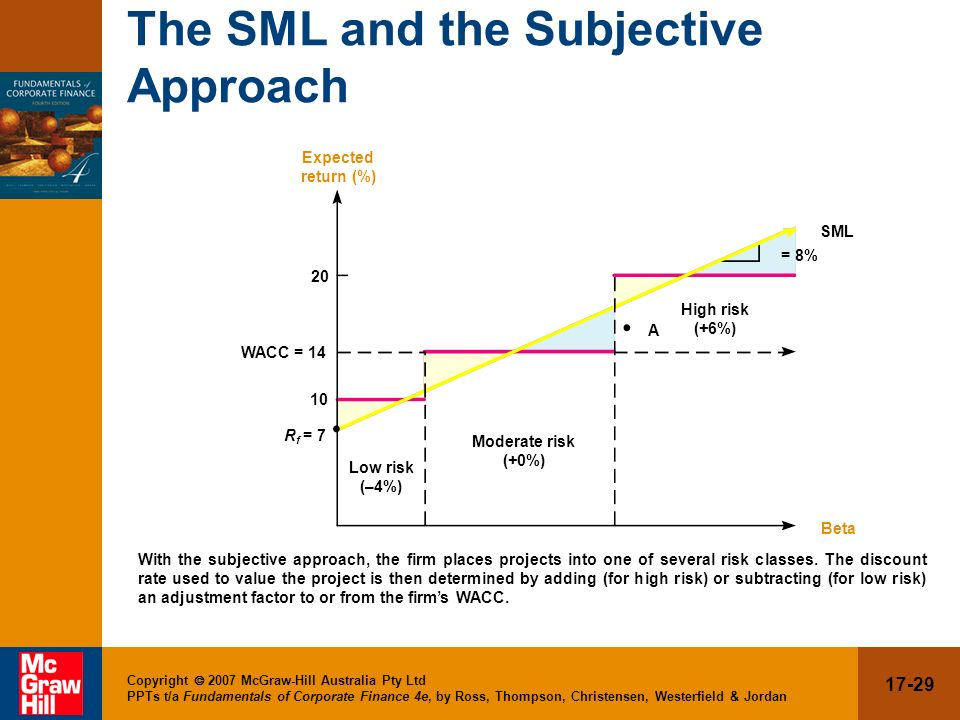 The SML and the Subjective Approach
