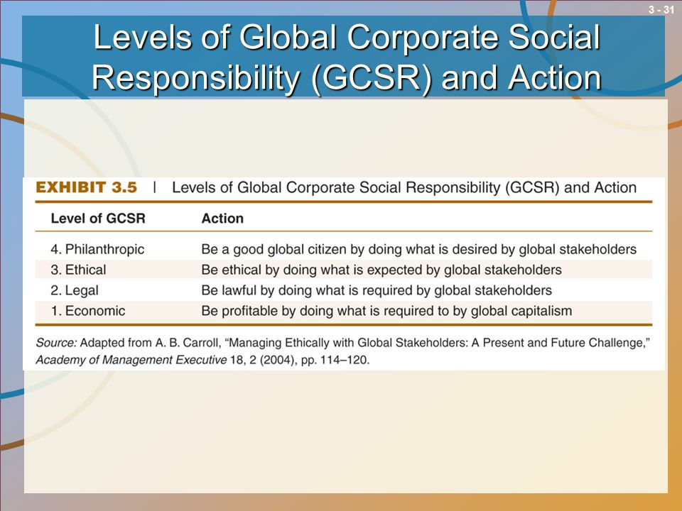 Levels of Global Corporate Social Responsibility (GCSR) and Action