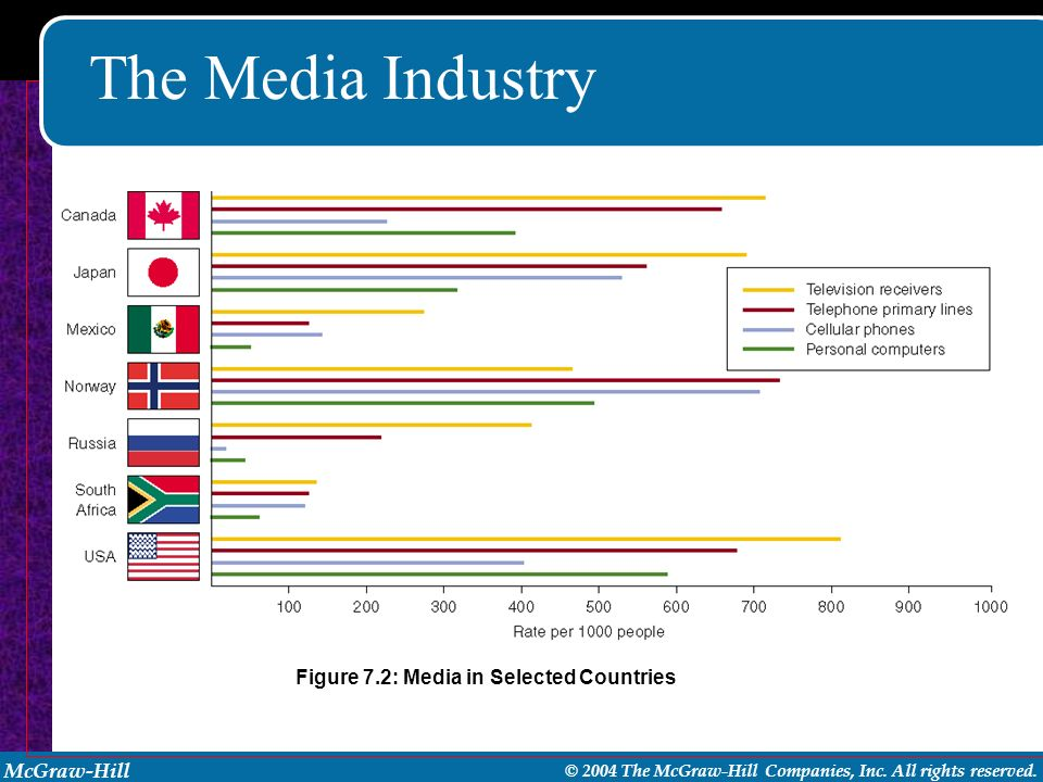 The Media Industry Figure 7.2: Media in Selected Countries