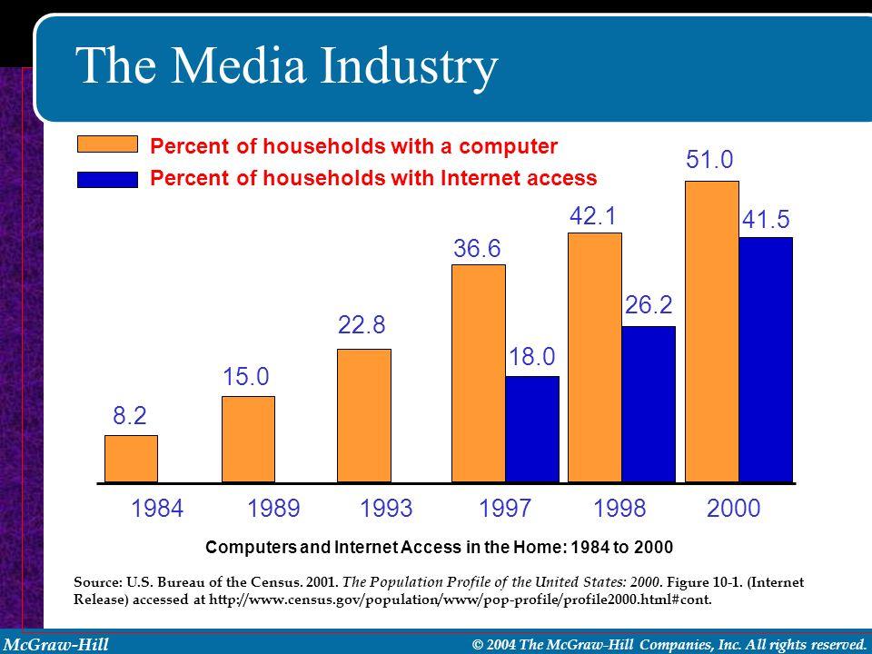The Media Industry 1984. 1989. 1993. 1997. 1998. 2000. 8.2. 15.0. 22.8. 36.6. 18.0. 42.1.