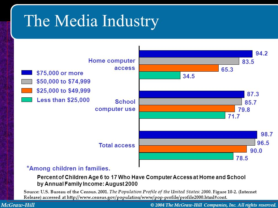 The Media Industry *Among children in families. 94.2