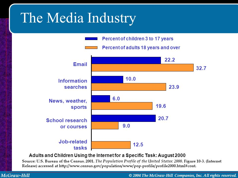 The Media Industry Information searches