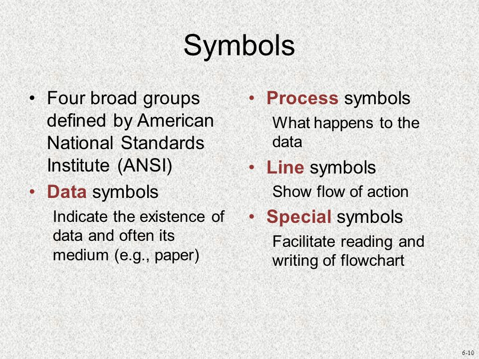 Symbols Four broad groups defined by American National Standards Institute (ANSI) Data symbols.