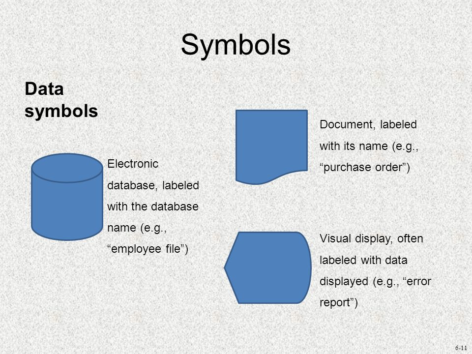 Symbols Data symbols. Document, labeled with its name (e.g., purchase order )