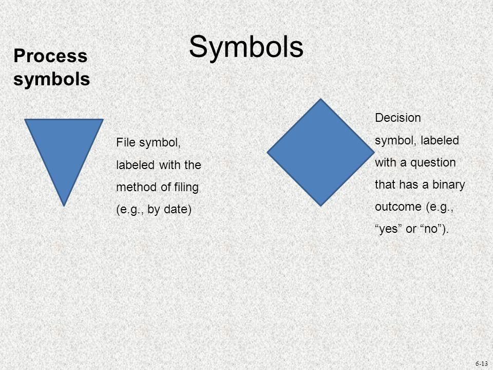 Symbols Process symbols