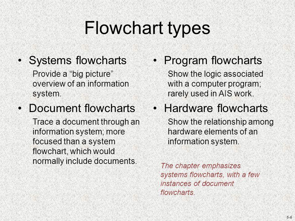 Flowchart types Systems flowcharts Document flowcharts