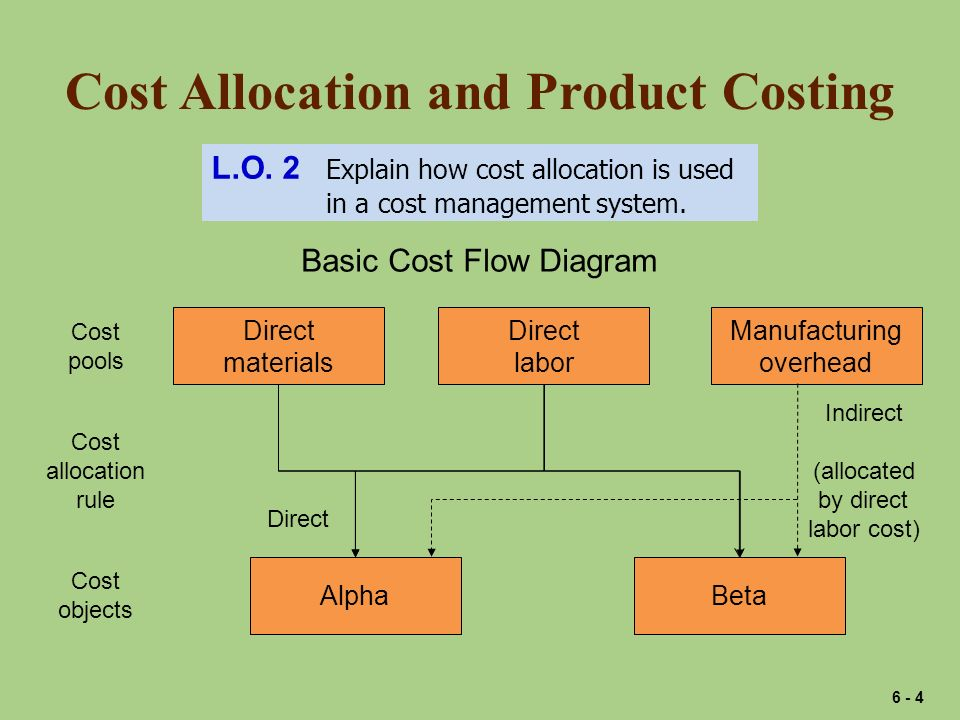 Cost Allocation and Product Costing