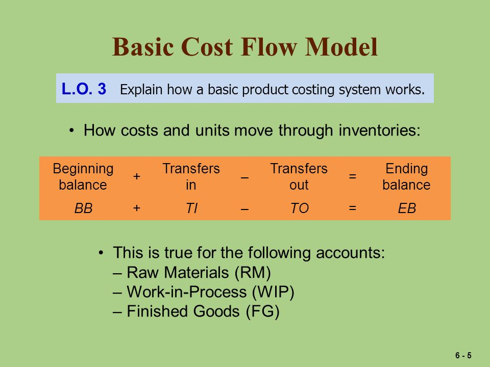 Basic Cost Flow Model L.O. 3 Explain how a basic product costing system works. How costs and units move through inventories: