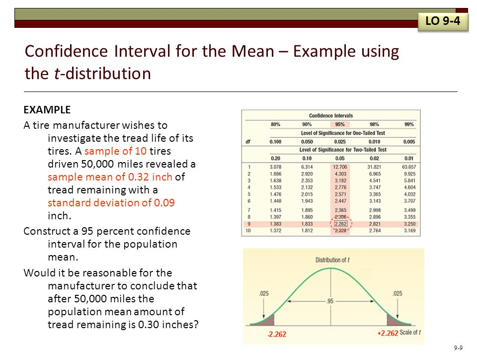 Confidence Interval for the Mean – Example using the t-distribution