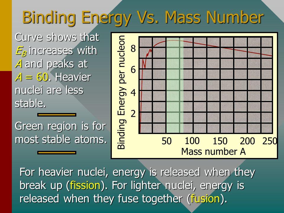 Binding Energy Vs. Mass Number