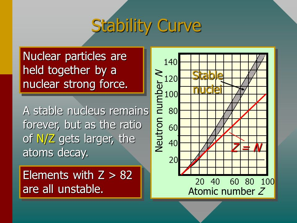 Stability Curve Nuclear particles are held together by a nuclear strong force. Atomic number Z. Neutron number N.