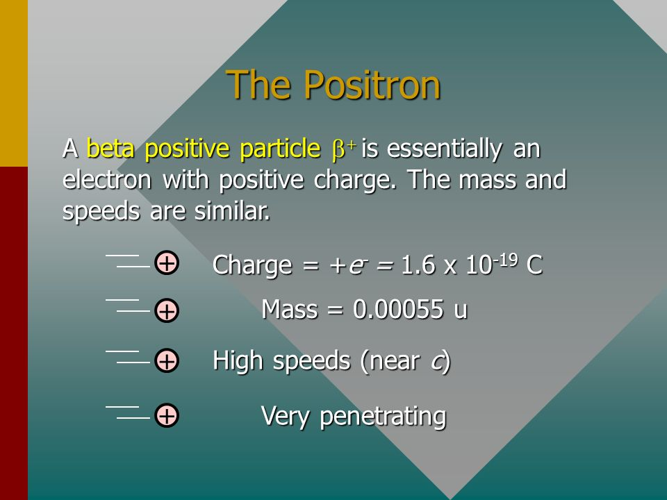 The Positron A beta positive particle b+ is essentially an electron with positive charge. The mass and speeds are similar.
