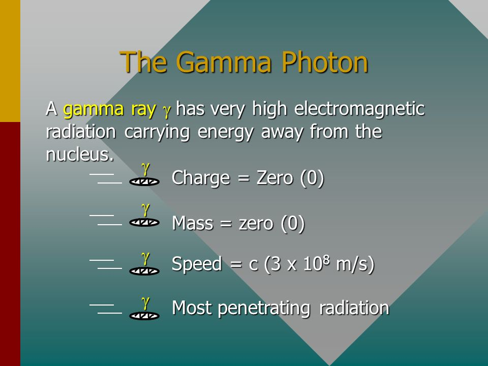 The Gamma Photon A gamma ray g has very high electromagnetic radiation carrying energy away from the nucleus.