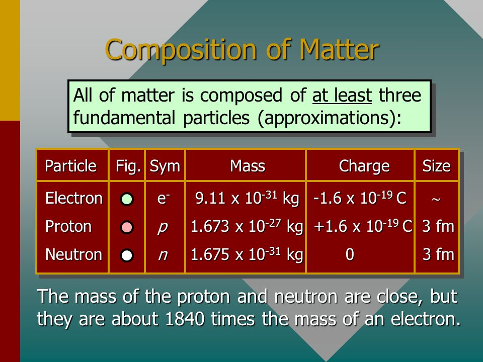 Composition of Matter All of matter is composed of at least three fundamental particles (approximations):
