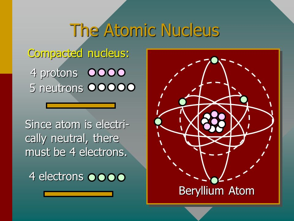 The Atomic Nucleus Compacted nucleus: 4 protons 5 neutrons