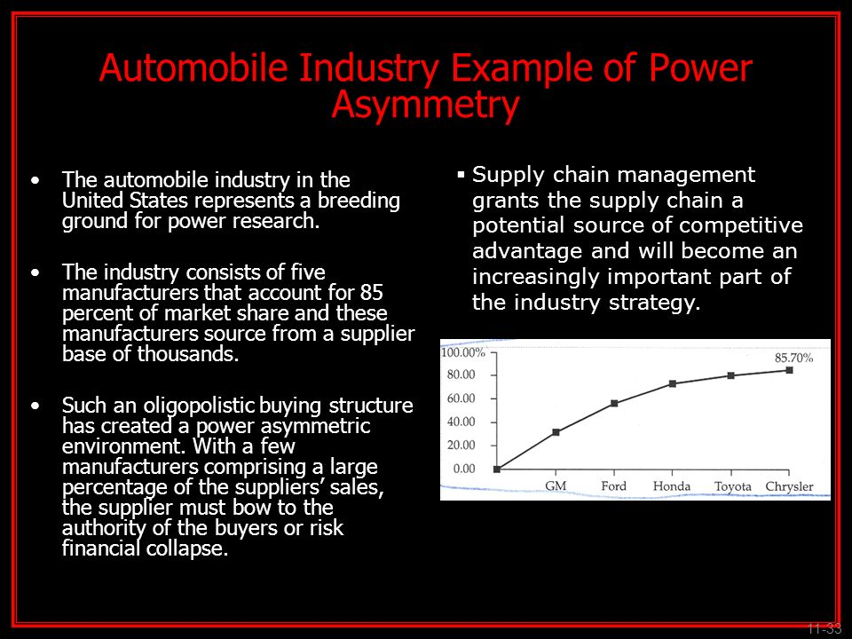 Automobile Industry Example of Power Asymmetry