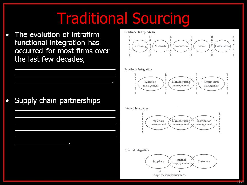 Traditional Sourcing